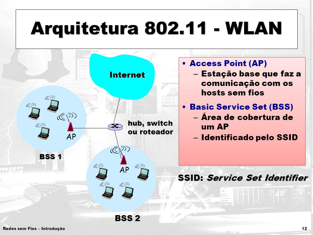 SSID: Service Set Identifier