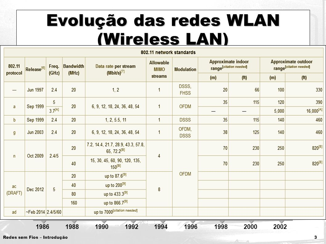 Evolução das redes WLAN (Wireless LAN)
