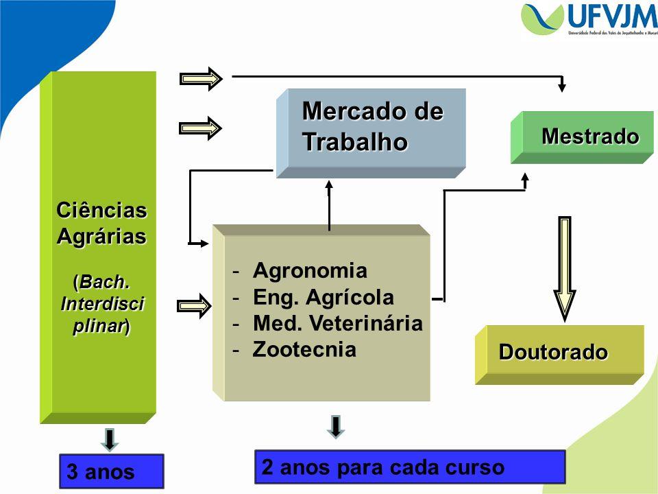 Mercado de Trabalho Mestrado Ciências Agrárias Agronomia Eng. Agrícola