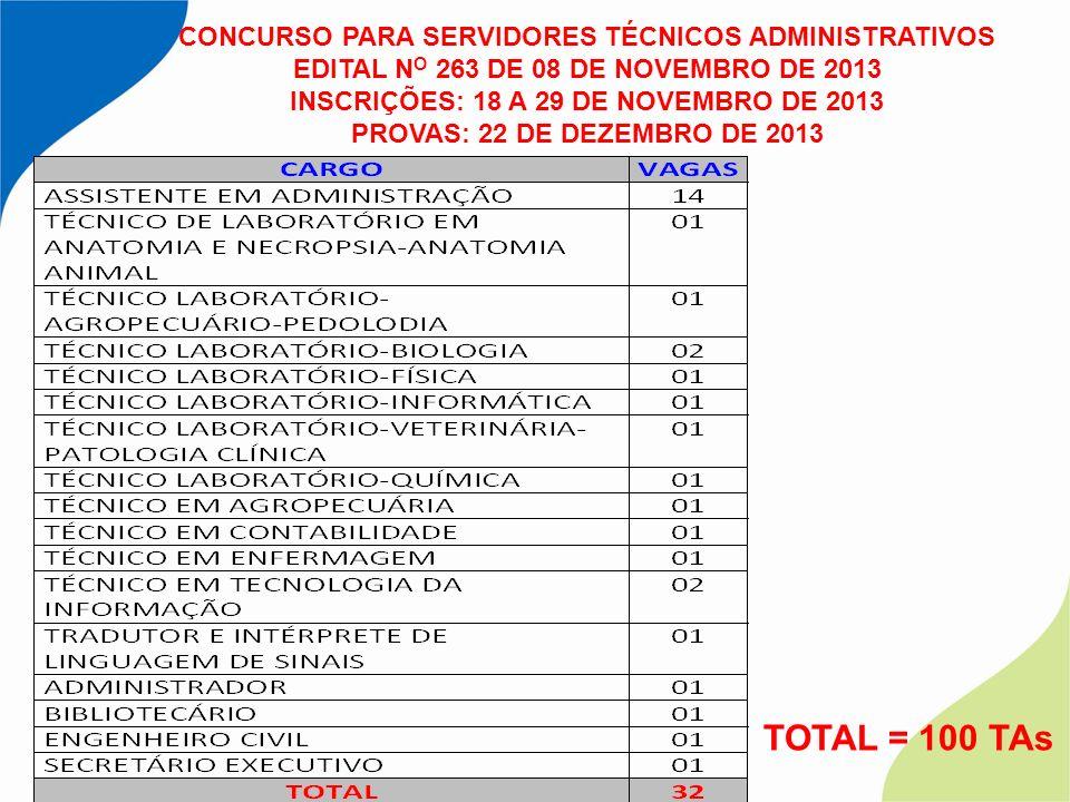 TOTAL = 100 TAs CONCURSO PARA SERVIDORES TÉCNICOS ADMINISTRATIVOS