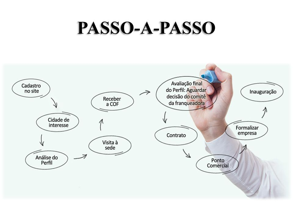 PASSO-A-PASSO