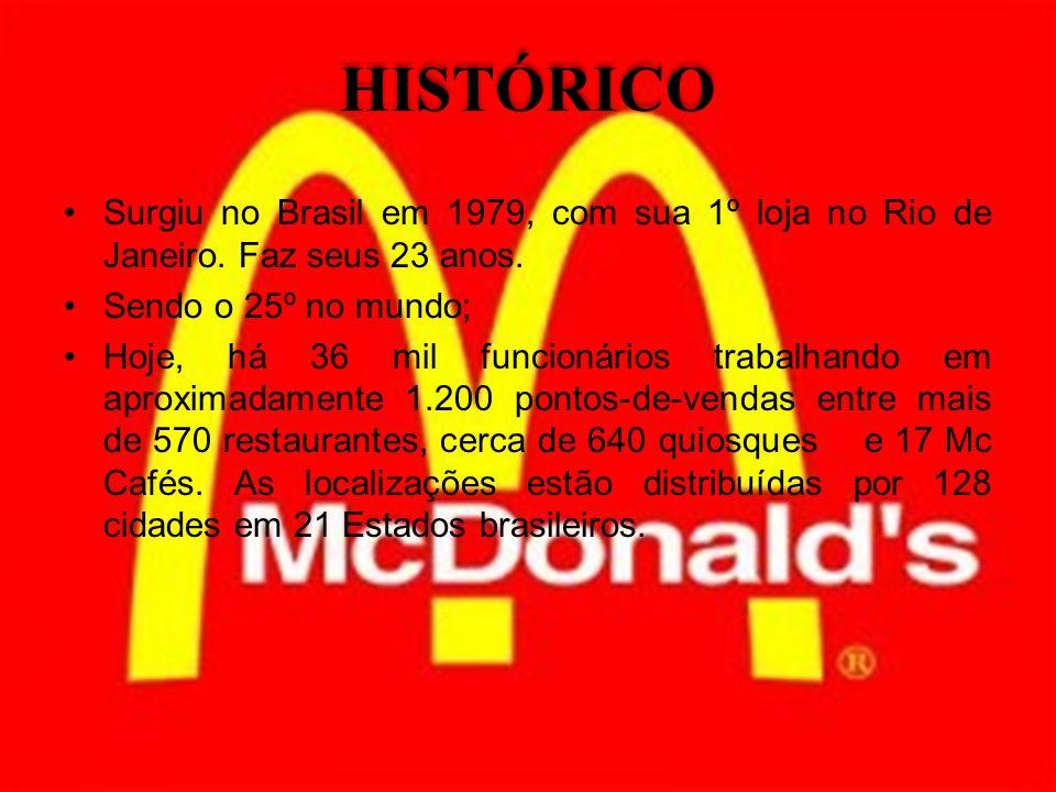 HISTÓRICO Surgiu no Brasil em 1979, com sua 1º loja no Rio de Janeiro. Faz seus 23 anos. Sendo o 25º no mundo;