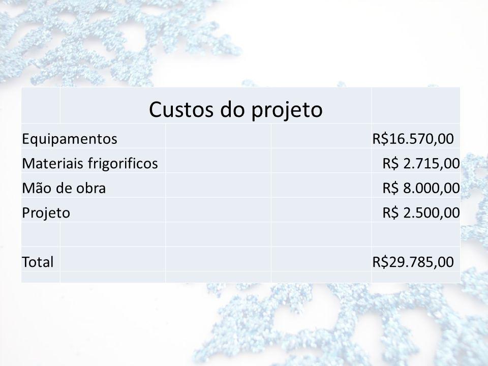 Custos do projeto Equipamentos R$16.570,00 Materiais frigorificos