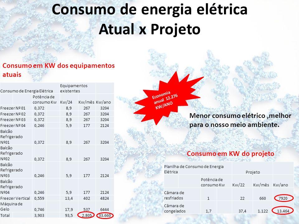 Consumo de energia elétrica Atual x Projeto