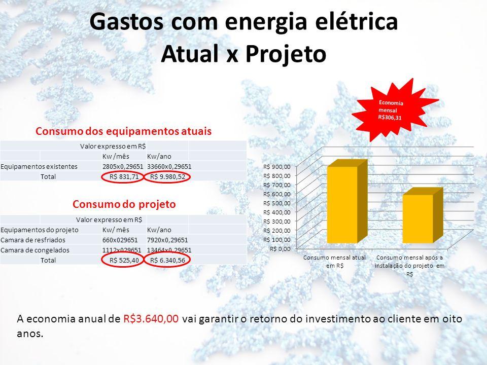 Gastos com energia elétrica Atual x Projeto