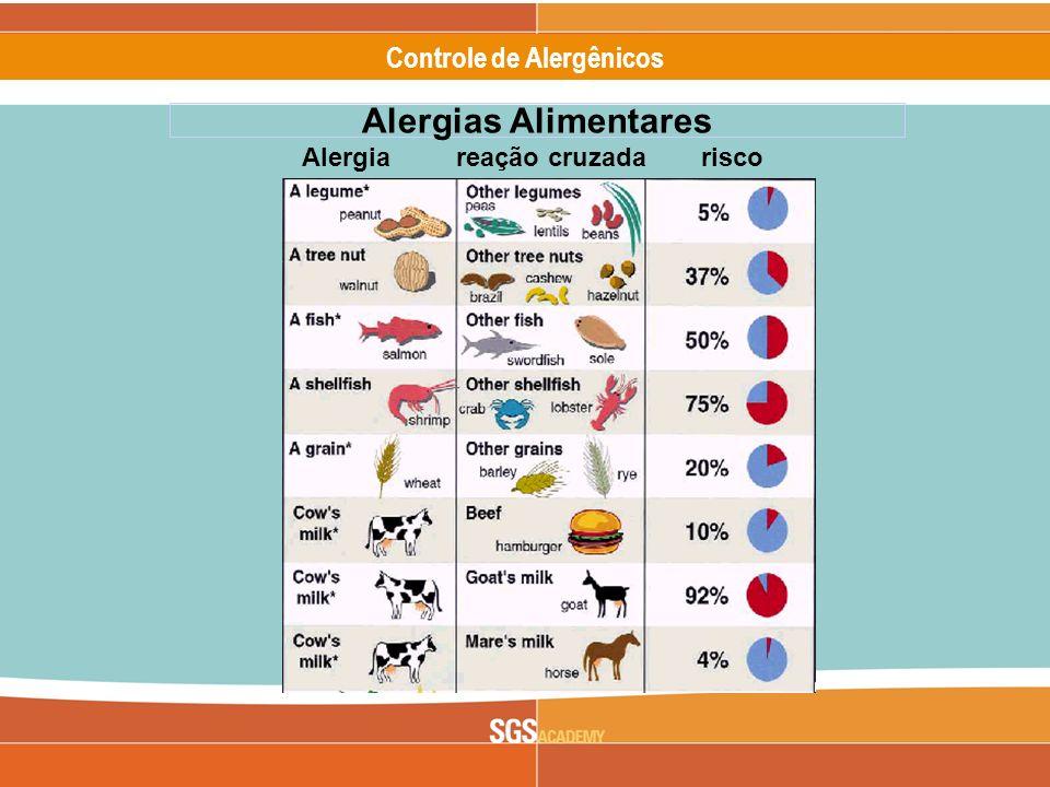 Alergias Alimentares Alergia reação cruzada risco