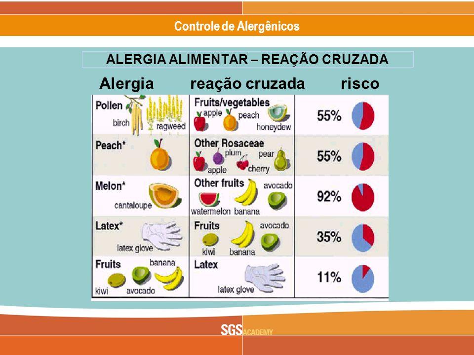 ALERGIA ALIMENTAR – REAÇÃO CRUZADA
