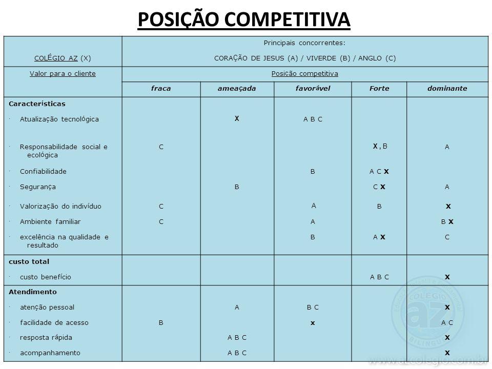 POSIÇÃO COMPETITIVA Principais concorrentes: COLÉGIO AZ (X)