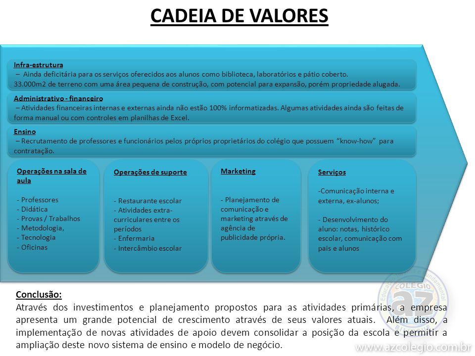 CADEIA DE VALORES Conclusão: