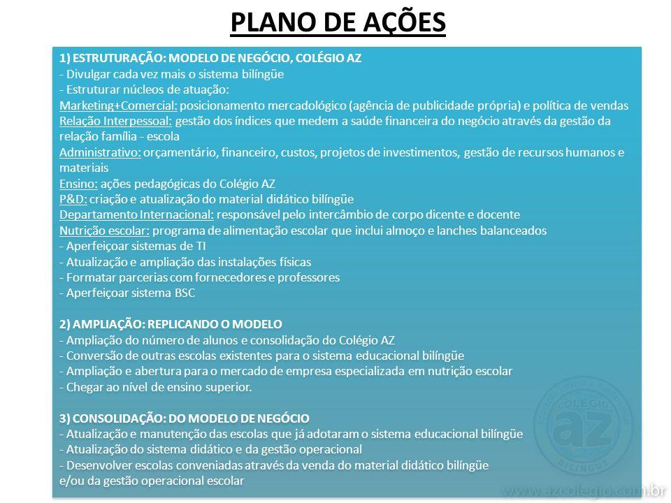 PLANO DE AÇÕES 1) ESTRUTURAÇÃO: MODELO DE NEGÓCIO, COLÉGIO AZ