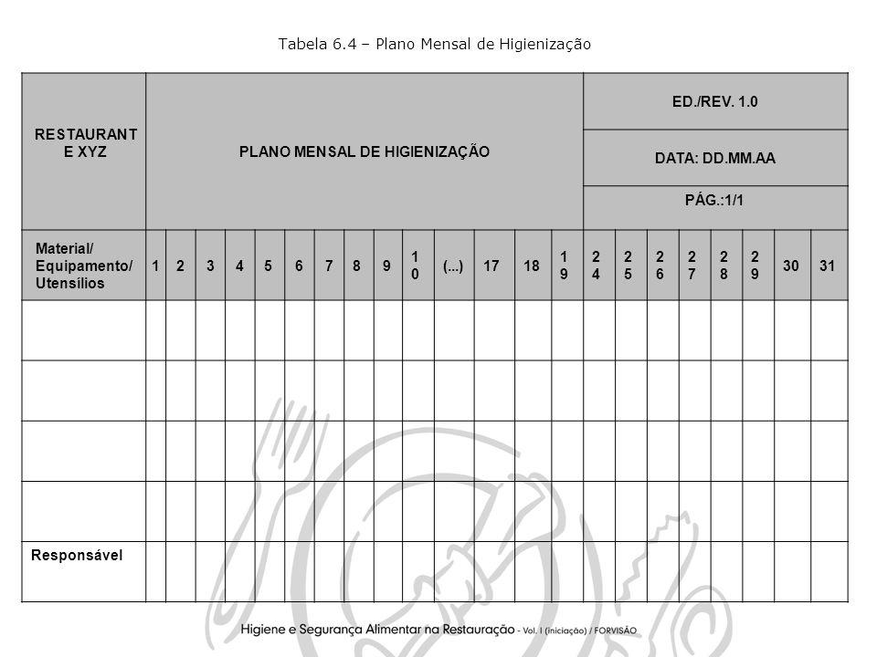 Tabela 6.4 – Plano Mensal de Higienização