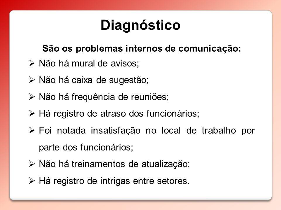 São os problemas internos de comunicação: