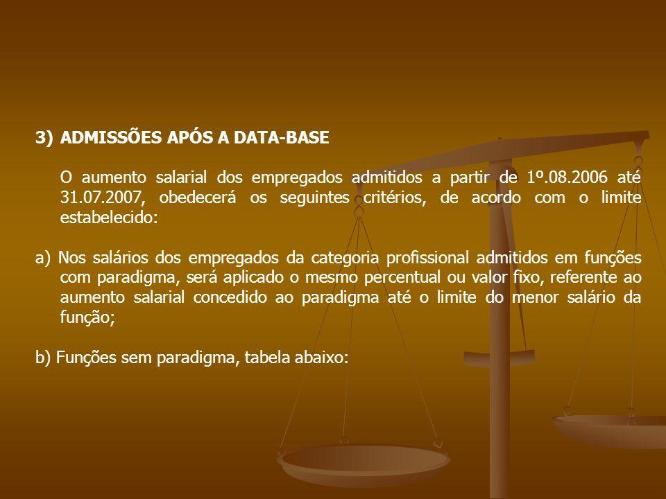 ADMISSÕES APÓS A DATA-BASE