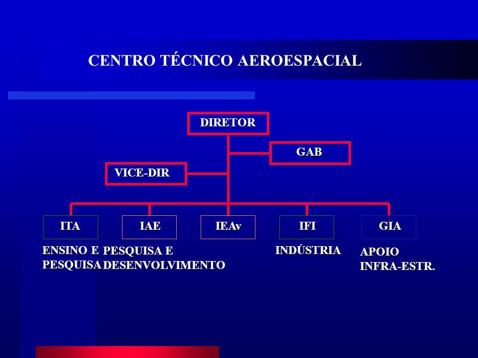 CENTRO TÉCNICO AEROESPACIAL