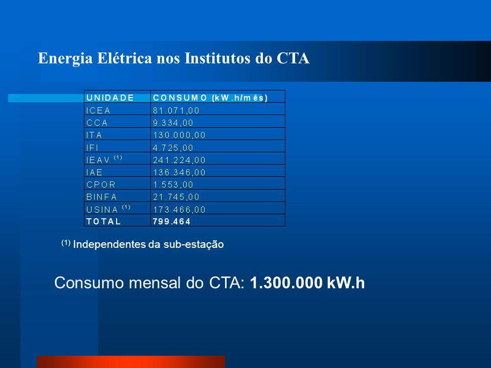 Energia Elétrica nos Institutos do CTA
