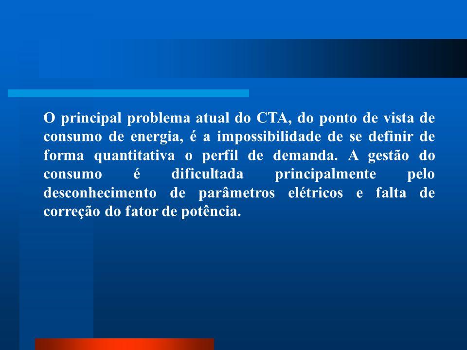 O principal problema atual do CTA, do ponto de vista de consumo de energia, é a impossibilidade de se definir de forma quantitativa o perfil de demanda.
