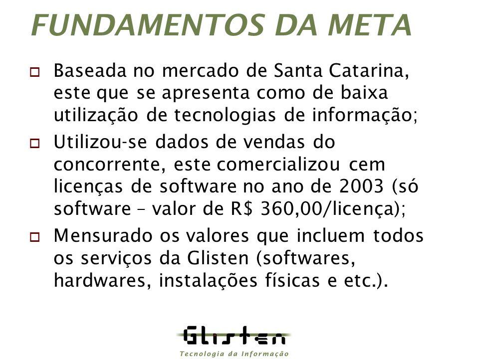 FUNDAMENTOS DA META Baseada no mercado de Santa Catarina, este que se apresenta como de baixa utilização de tecnologias de informação;