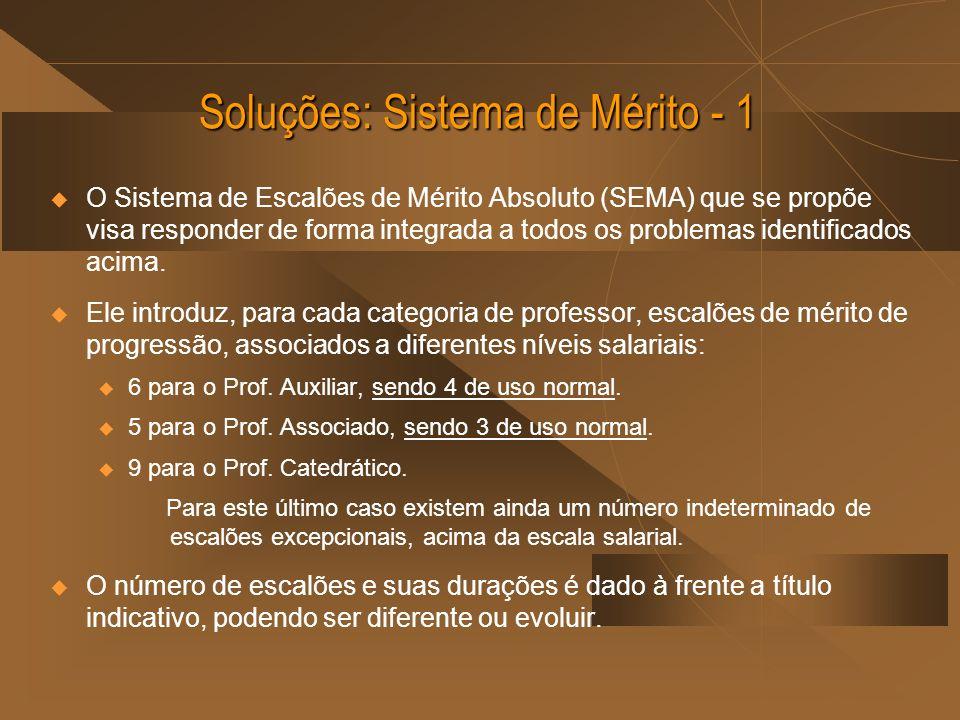 Soluções: Sistema de Mérito - 1