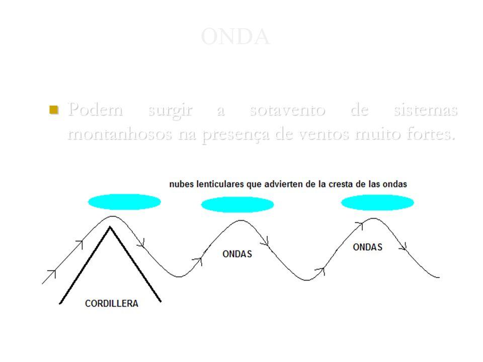 ONDA Podem surgir a sotavento de sistemas montanhosos na presença de ventos muito fortes.