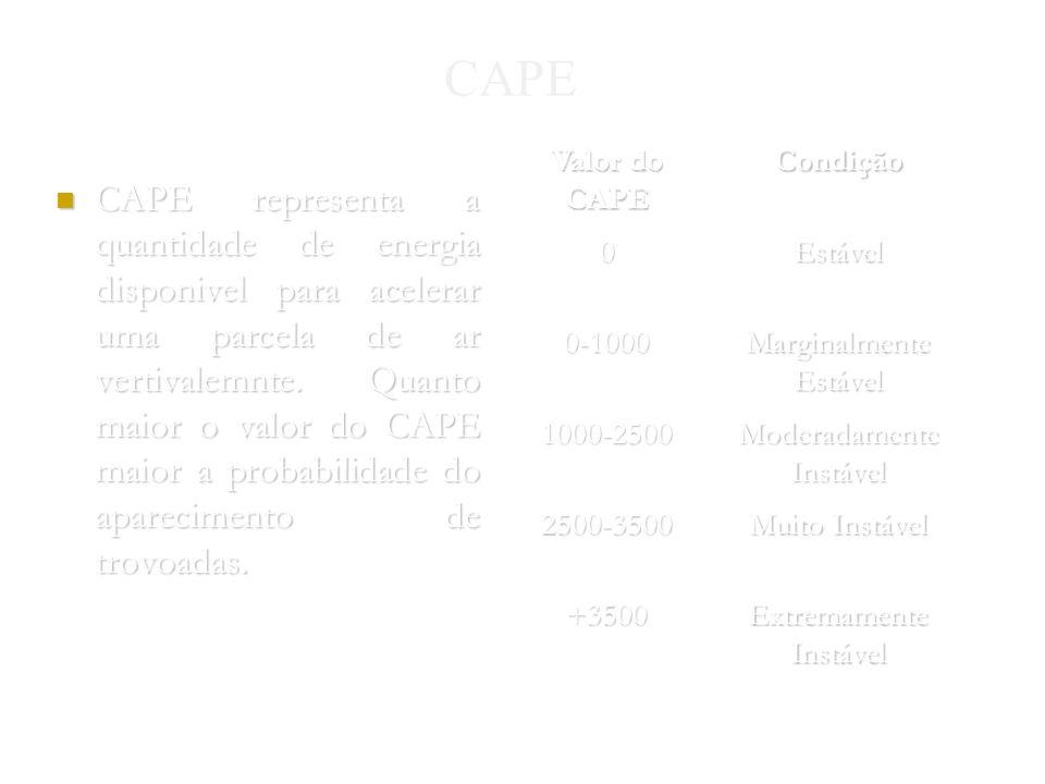 CAPE Valor do CAPE. Condição. Estável. 0-1000. Marginalmente Estável. 1000-2500. Moderadamente Instável.