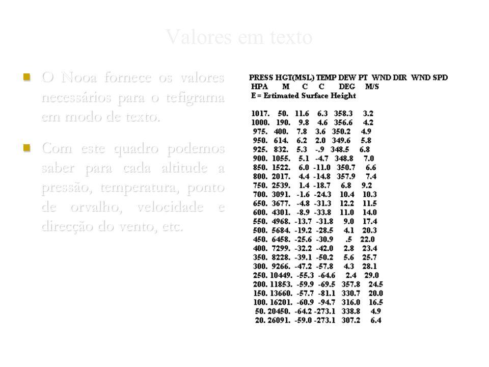 Valores em texto O Nooa fornece os valores necessários para o tefigrama em modo de texto.