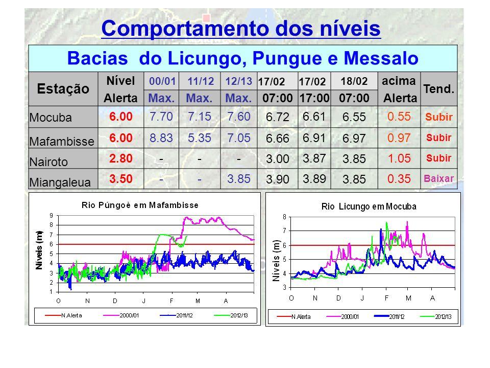 Comportamento dos níveis Bacias do Licungo, Pungue e Messalo
