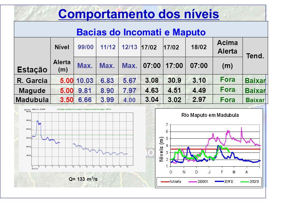 Comportamento dos níveis Bacias do Incomati e Maputo