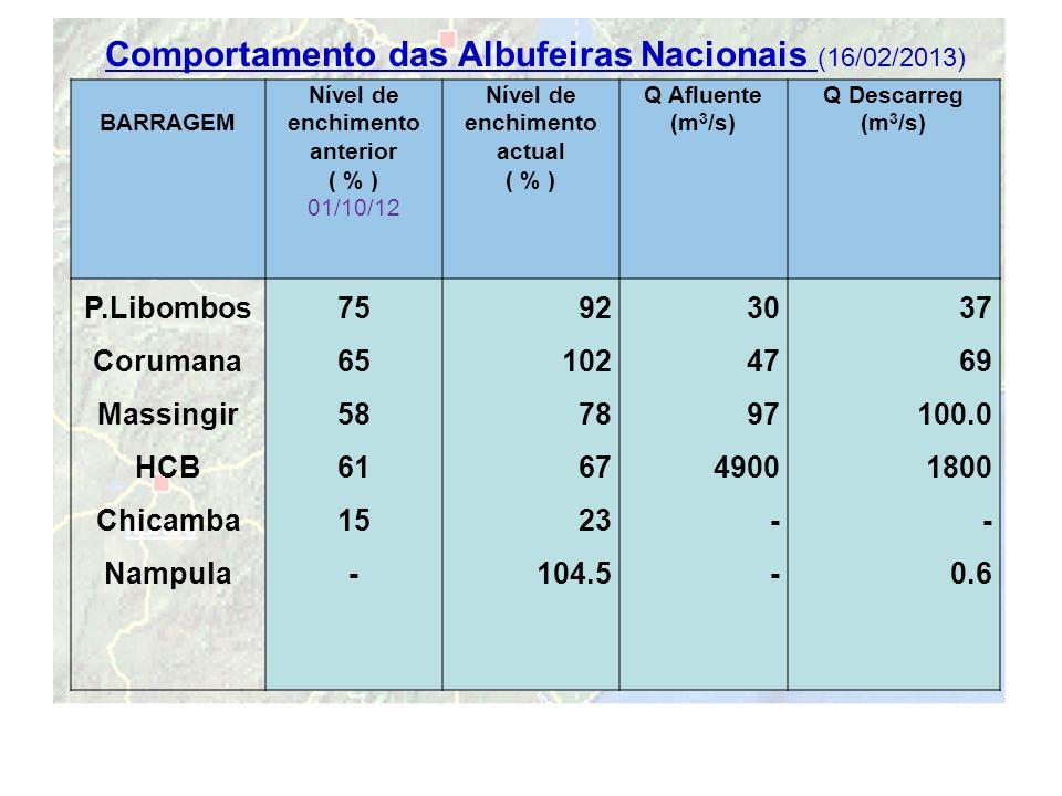 Comportamento das Albufeiras Nacionais (16/02/2013)