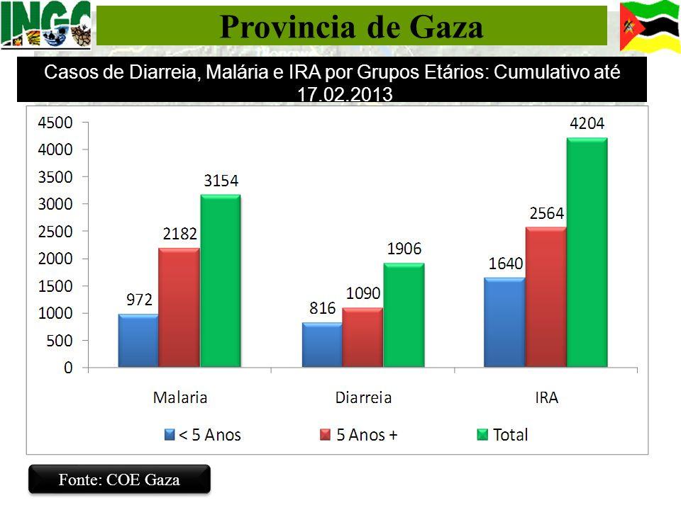 Provincia de Gaza Casos de Diarreia, Malária e IRA por Grupos Etários: Cumulativo até 17.02.2013.