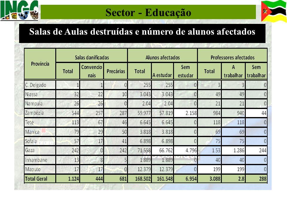 Salas de Aulas destruídas e número de alunos afectados