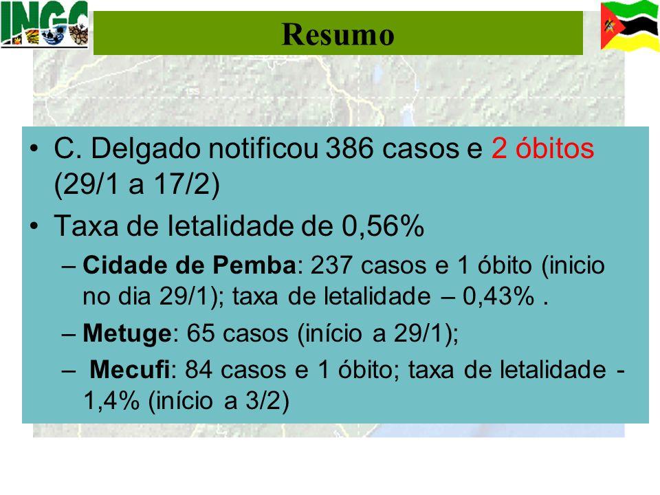 Resumo C. Delgado notificou 386 casos e 2 óbitos (29/1 a 17/2)
