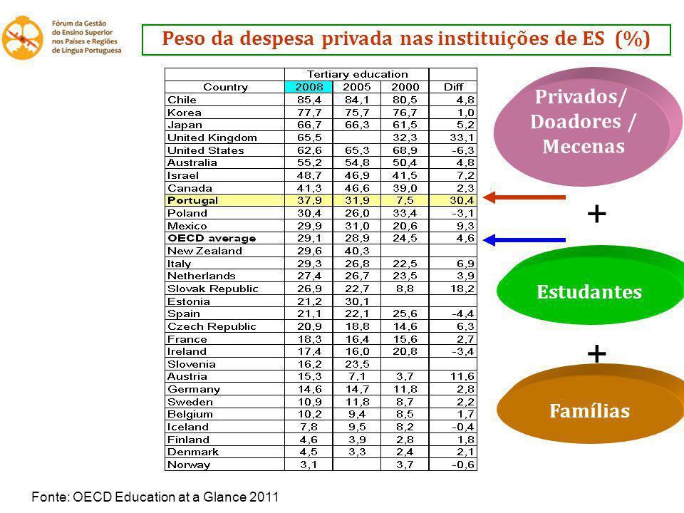 Peso da despesa privada nas instituições de ES (%)