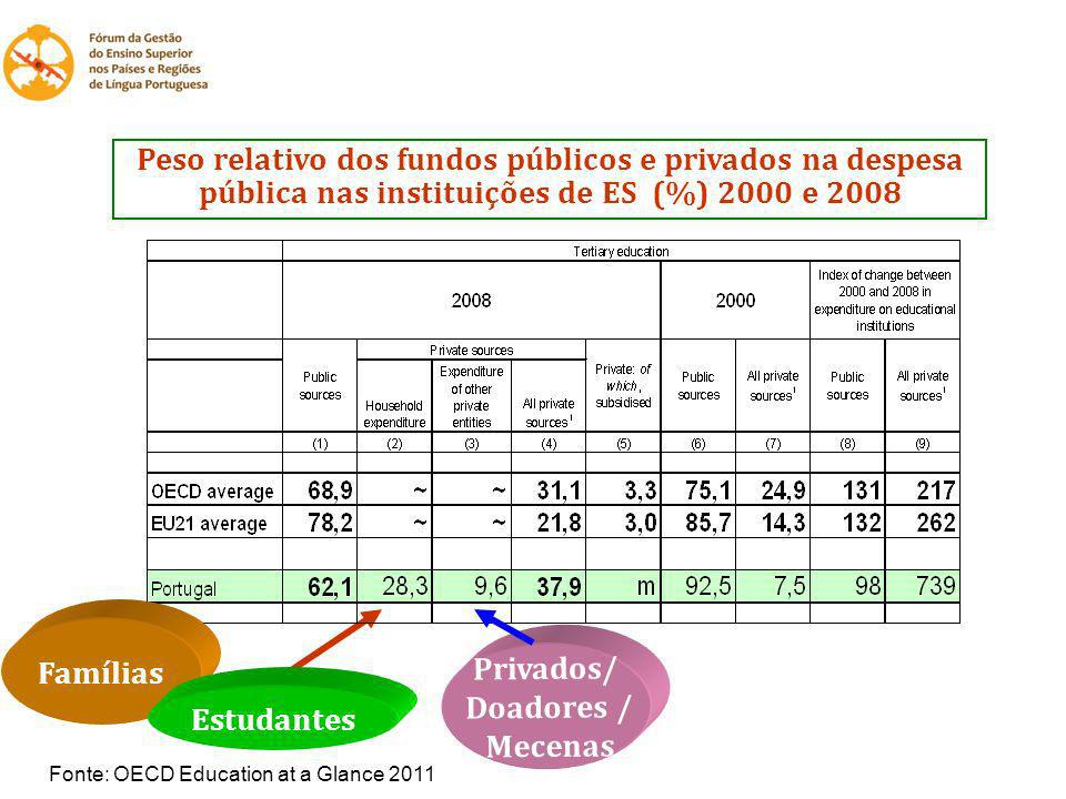 Peso relativo dos fundos públicos e privados na despesa pública nas instituições de ES (%) 2000 e 2008