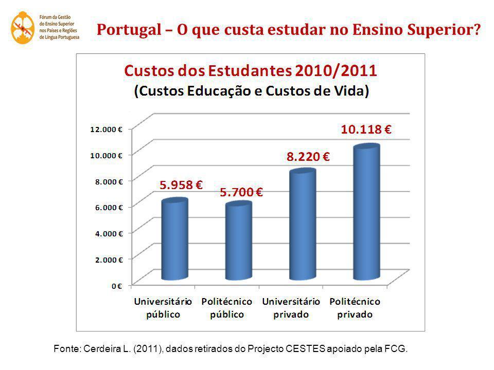 Portugal – O que custa estudar no Ensino Superior