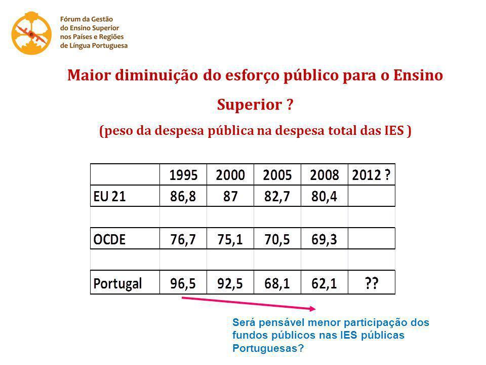 Maior diminuição do esforço público para o Ensino Superior