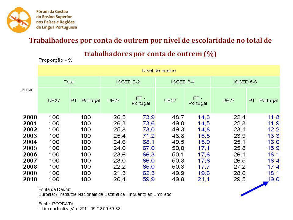 Trabalhadores por conta de outrem por nível de escolaridade no total de trabalhadores por conta de outrem (%)