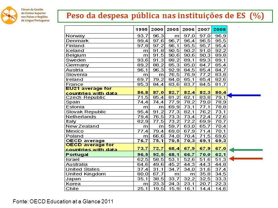 Peso da despesa pública nas instituições de ES (%)
