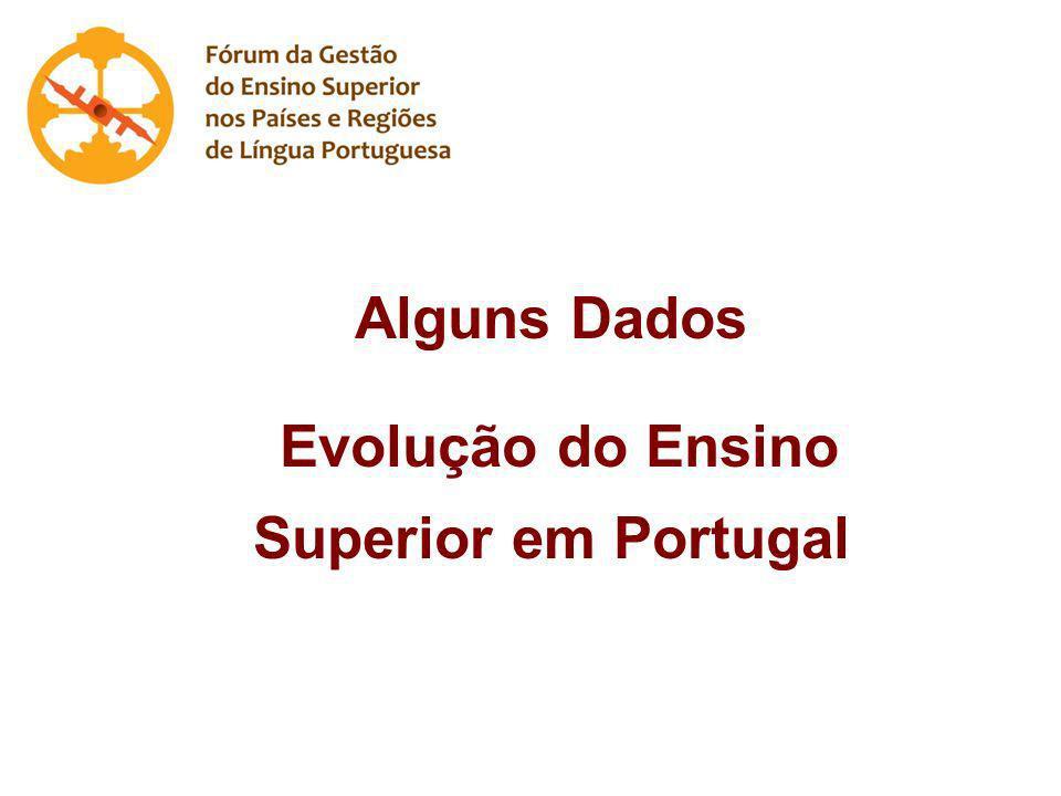 Evolução do Ensino Superior em Portugal