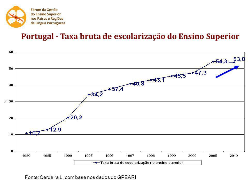 Portugal - Taxa bruta de escolarização do Ensino Superior