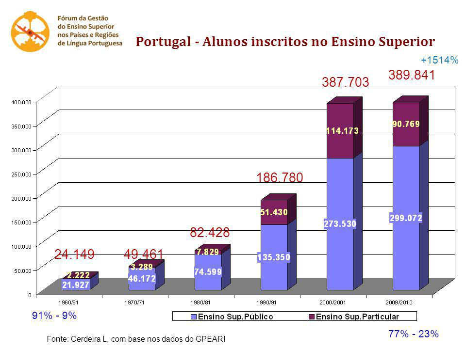 Portugal - Alunos inscritos no Ensino Superior