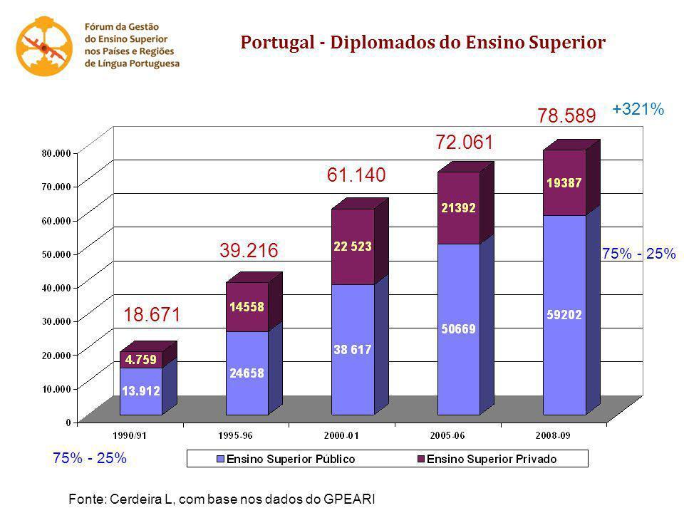 Portugal - Diplomados do Ensino Superior