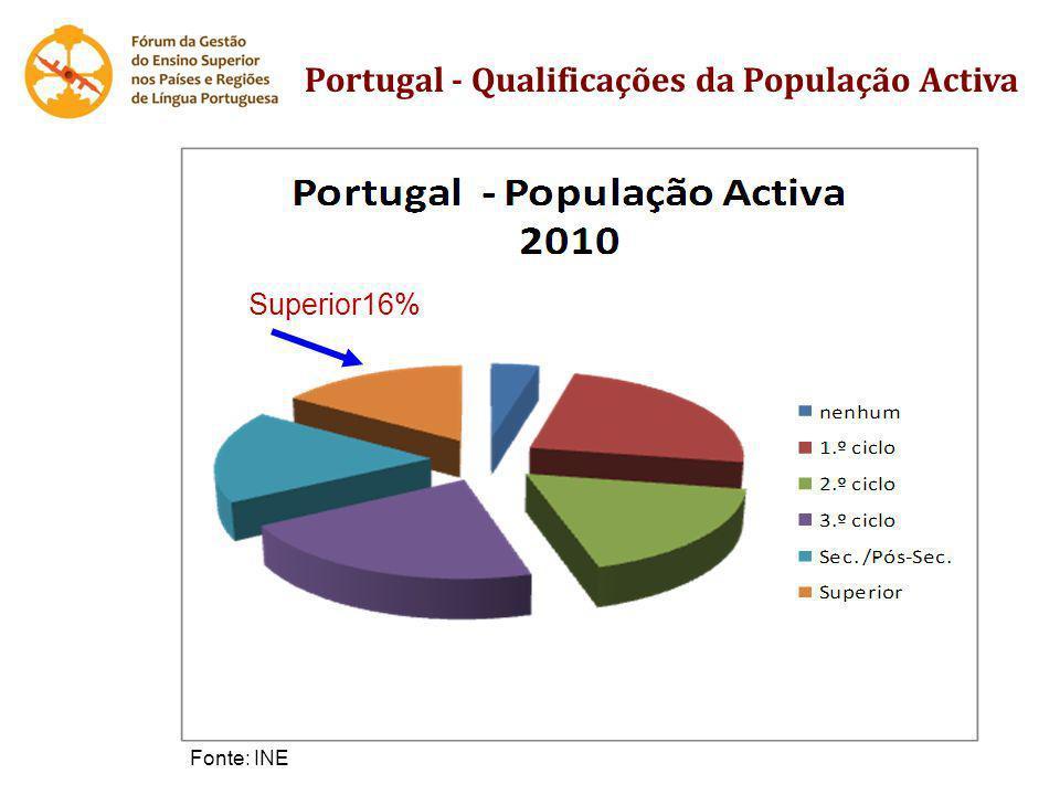 Portugal - Qualificações da População Activa