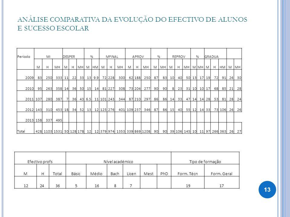 ANÁLISE COMPARATIVA DA EVOLUÇÃO DO EFECTIVO DE ALUNOS E SUCESSO ESCOLAR