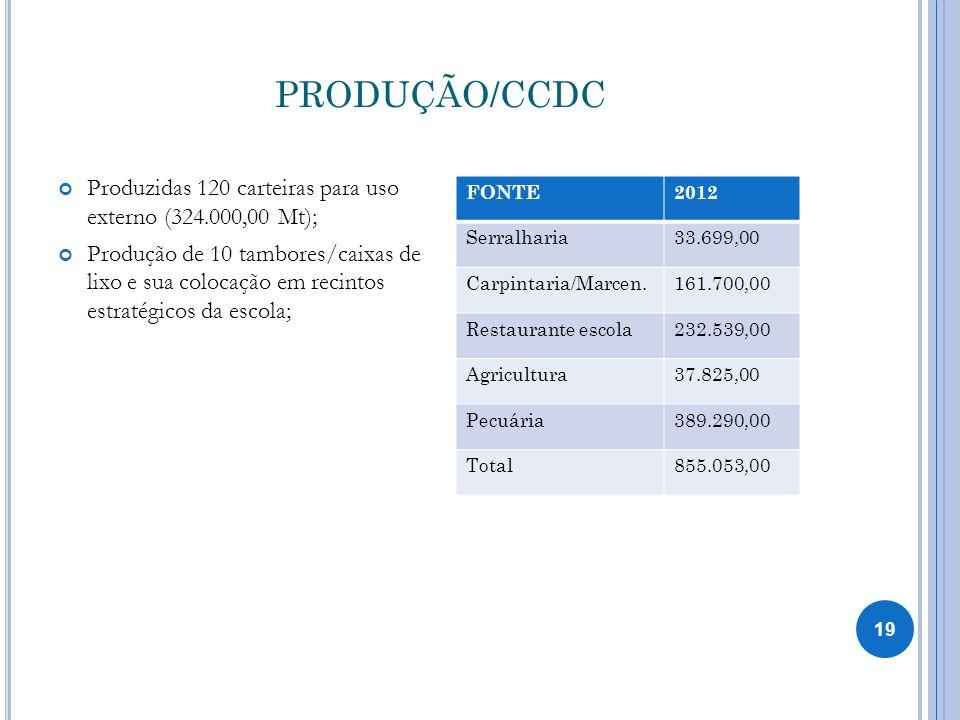 PRODUÇÃO/CCDC Produzidas 120 carteiras para uso externo (324.000,00 Mt);