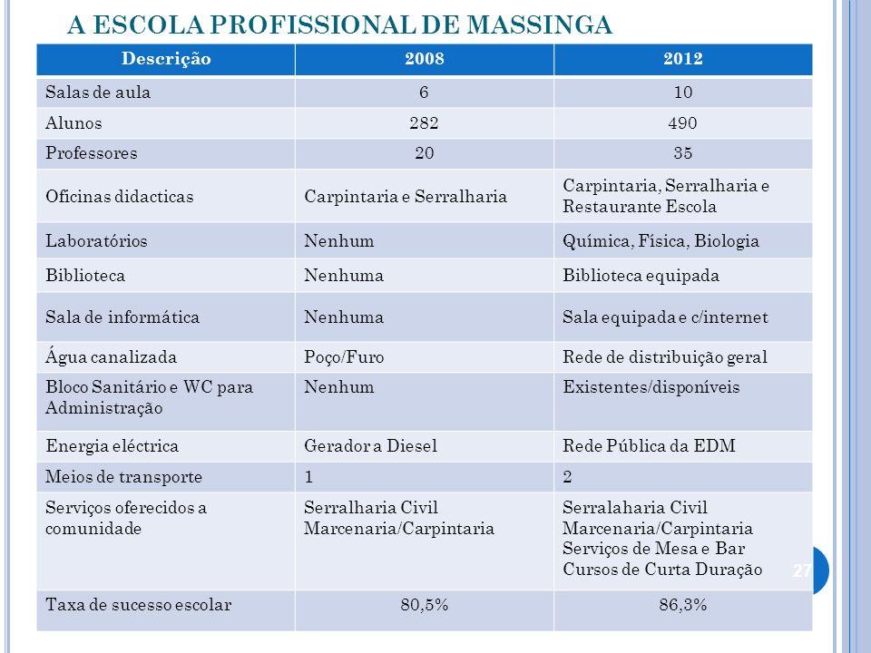 A ESCOLA PROFISSIONAL DE MASSINGA