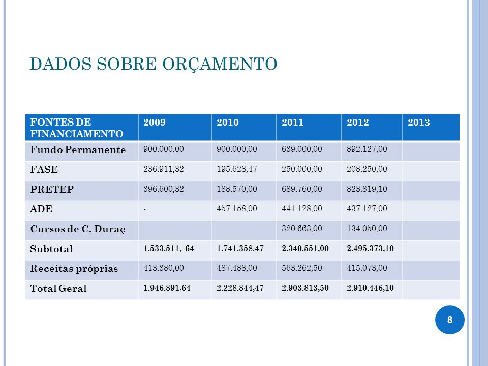 DADOS SOBRE ORÇAMENTO FONTES DE FINANCIAMENTO 2009 2010 2011 2012 2013