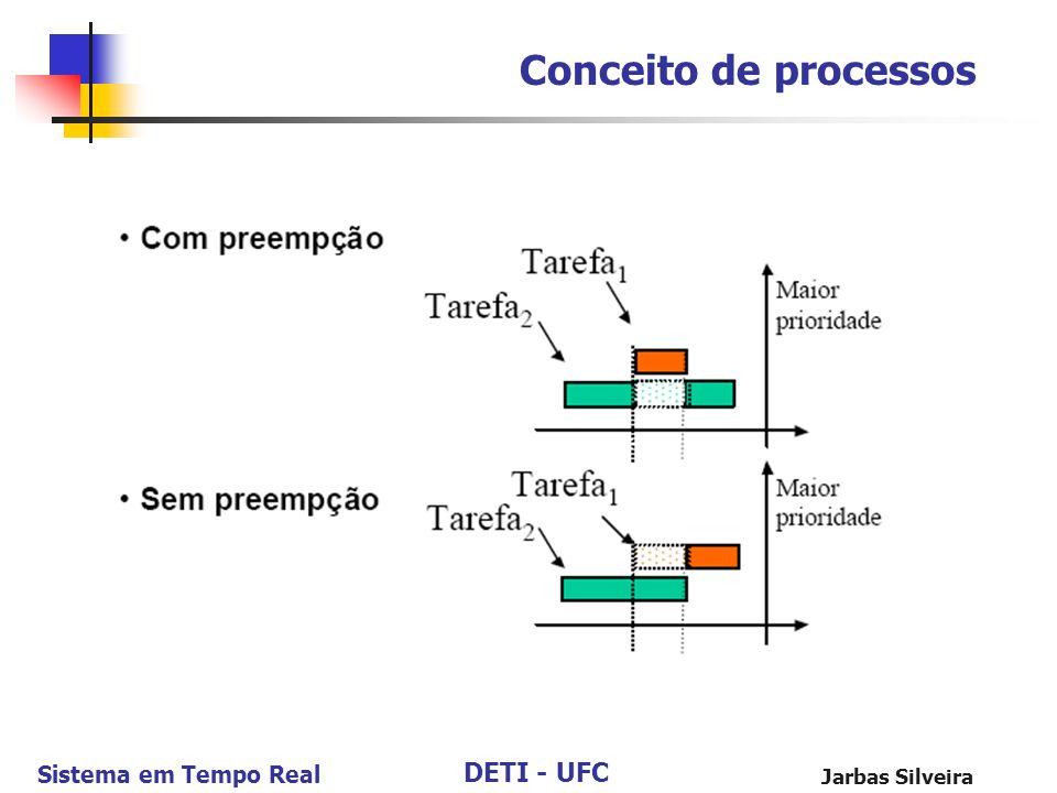 Conceito de processos Jarbas Silveira