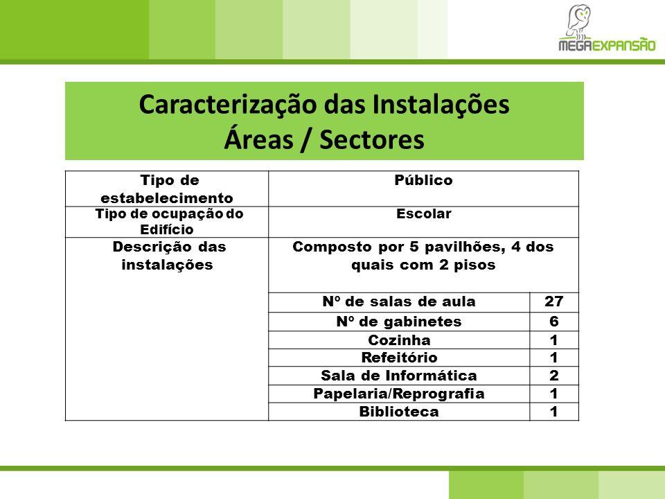Caracterização das Instalações Áreas / Sectores