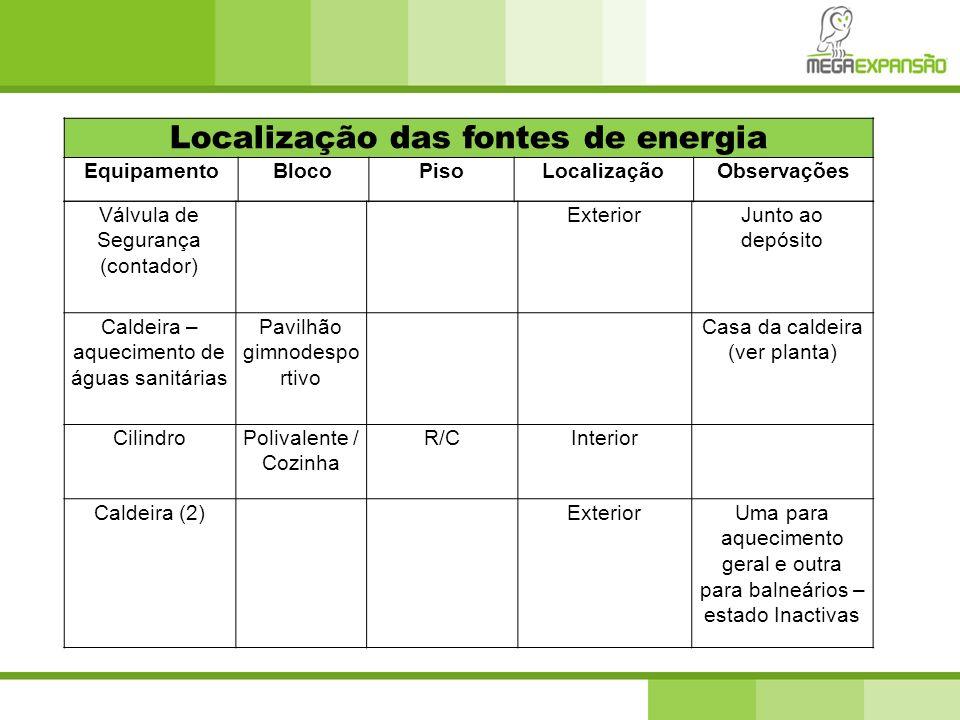 Localização das fontes de energia
