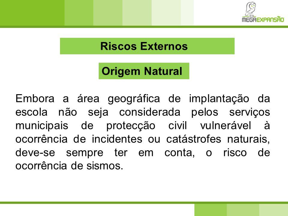 Riscos Externos Origem Natural.